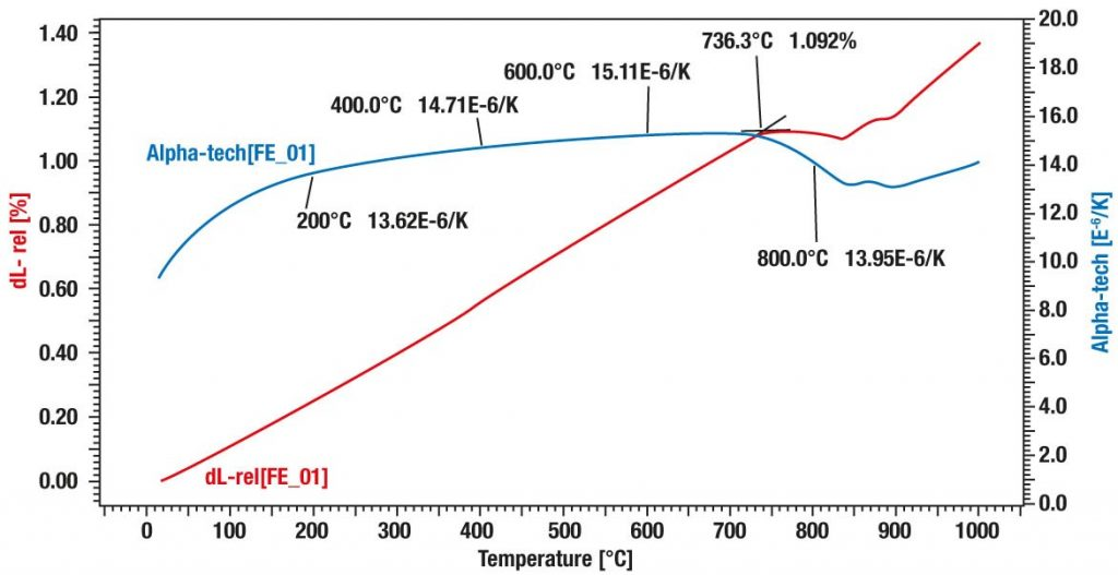 App. Nr. 02-001-002 DIL L75 VS – Iron – Thermal expansion
