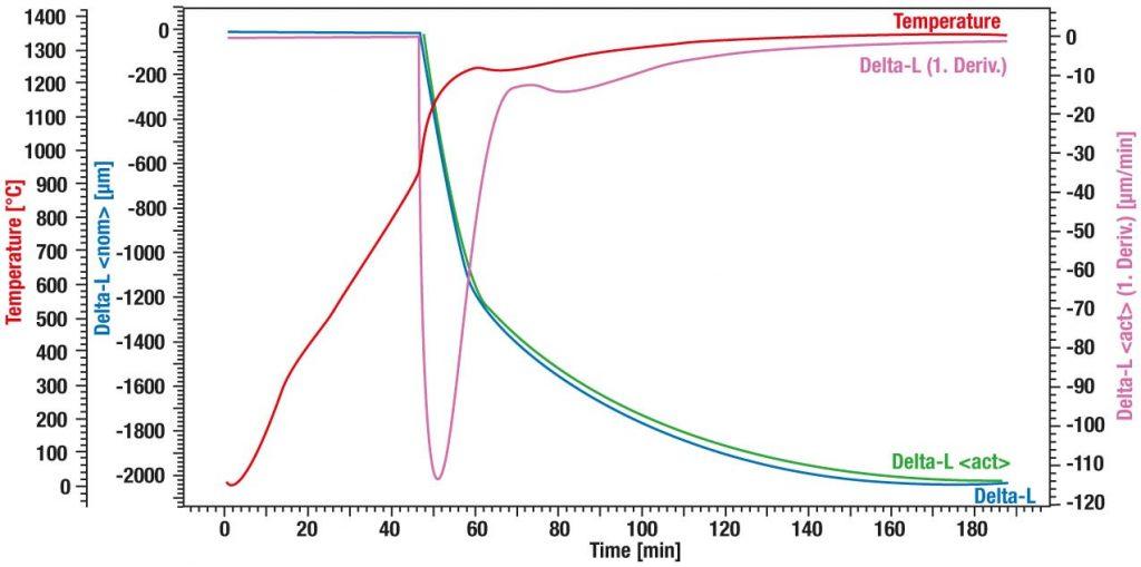 App. Nr. 02-001-004 DIL L75 HS – Zircone - Frittage à vitesse contrôlée (RCS)
