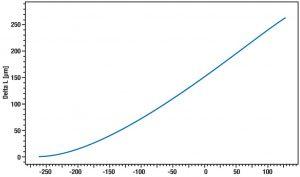 App. Nr. 02-001-005 DIL L75 VS CRYO – Copper – Thermal expansion