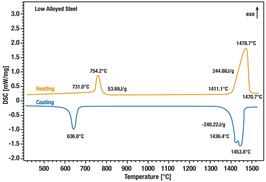 App. Nr. 02-002-001 HDSC PT 1600 – Low alloyed steel – DSC