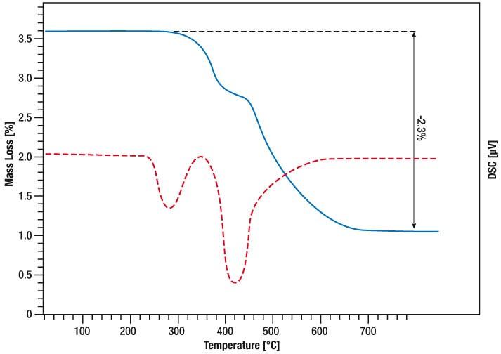 App. Nr. 02-004-003 STA PT 1600 – Titanium hydride – STA