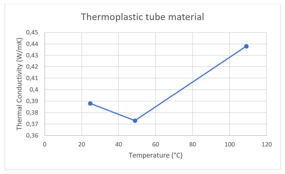THB 100 - Pressed tube material – Thermal conductivity
