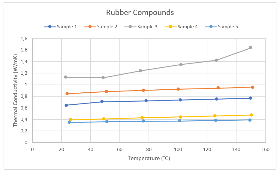 App. Nr. 02-006-005 THB 100 – Rubber Compounds – Thermal conductivity