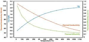 App. Nr. 02-007-001 LFA 1000 - grafito - Conductividad térmica difusividad térmica