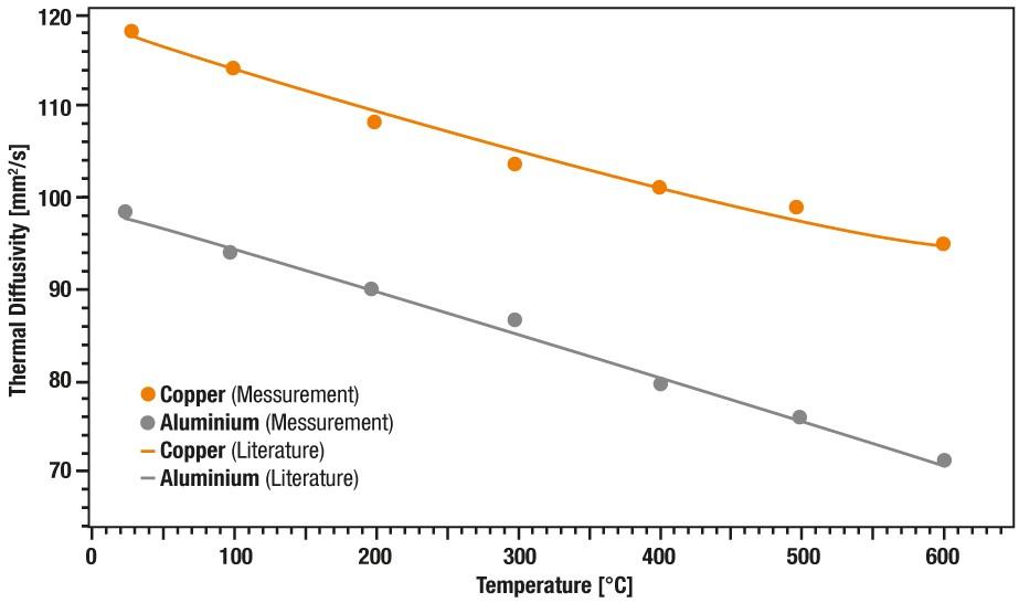 App. Nr. 02-007-002 LFA 1000 - copper and aluminum - thermal diffusivity