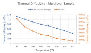 App. Nr. 02-007-004 LFA 1000 - Muestra multicapa - Conductividad térmica