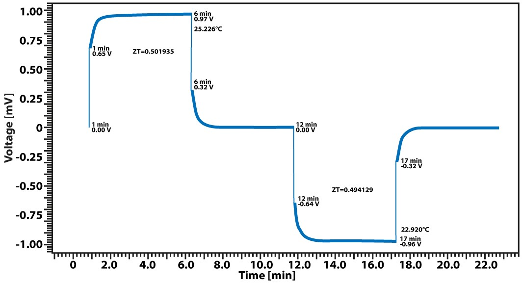 App. Nr. 02-009-002 LSR – Bismuth telluride –Figure of Merit ZT Seebeck coefficient Electrical conductivity Thermal conductivity Thermoelectric properties