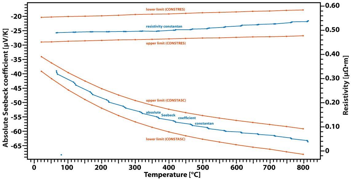 App. Nr. 02-009-003 LSR – Constantan – Seebeck coefficient - Thermoelectric properties