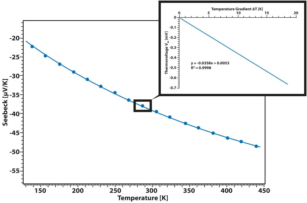 App. Nr. 02-009-004 LSR – Constantan – Seebeck coefficient - Thermoelectric properties