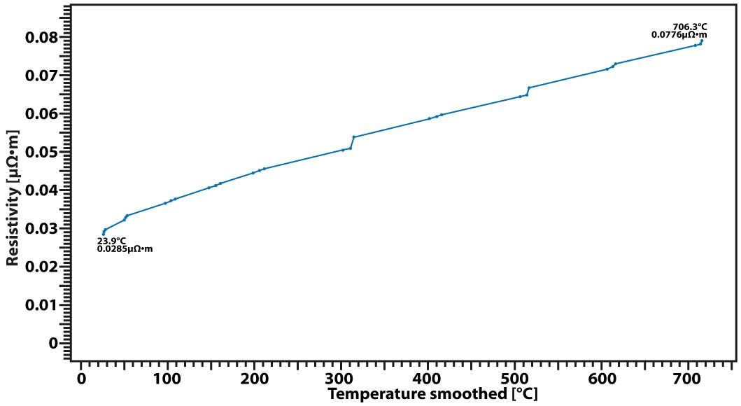 App. Nr. 02-009-005 LSR – Copper – Electric conductivity