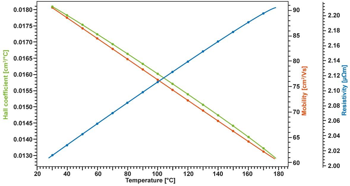 App. Nr. 02-010-001 HCS – Hall coefficient – Inorganics semiconductors