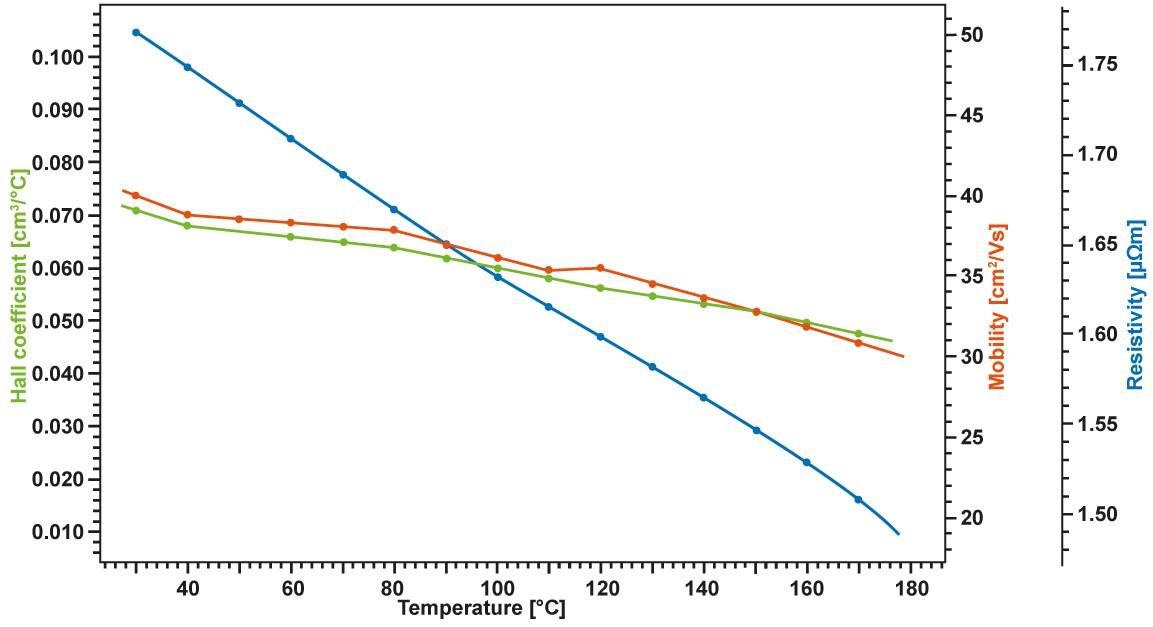 App. Nr. 02-010-002 HCS – Hall coefficient – Inorganics semiconductors