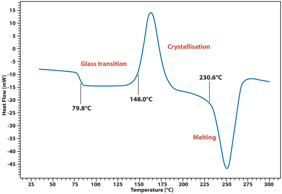 App. Nr. 02-011-002 Chip-DSC 10 – Polymere – PET