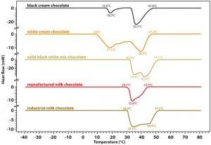 App. Nr. 02-011-006 Chip DSC 10 - Aliments sur DSC - chocolat