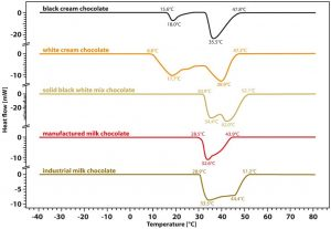 App. Nr. 02-011-006 Chip DSC 10 – Foods on DSC - chocolate