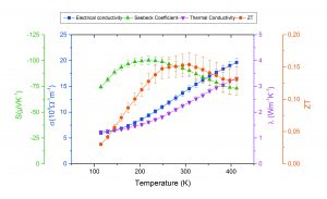 App. Nr. 02-013-001 TFA – thermoelectric thin film – thermoelectric properties - semiconductor