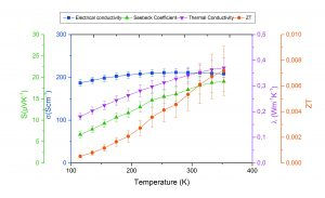 App. Nr. 02-013-003 TFA – thermoelectric thin film – thermoelectric properties - semiconductor