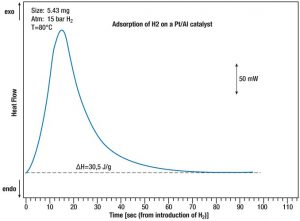 App. Nr. 02-017-001 STA HP1 Heat of Adsorption- HP HDSC