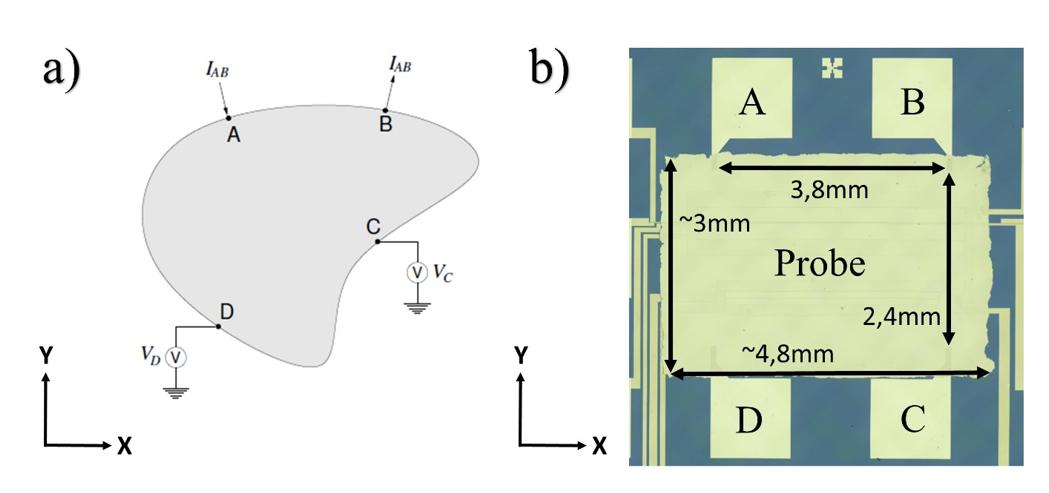 Contacting of a sample for the Van-der-Pauw measurement