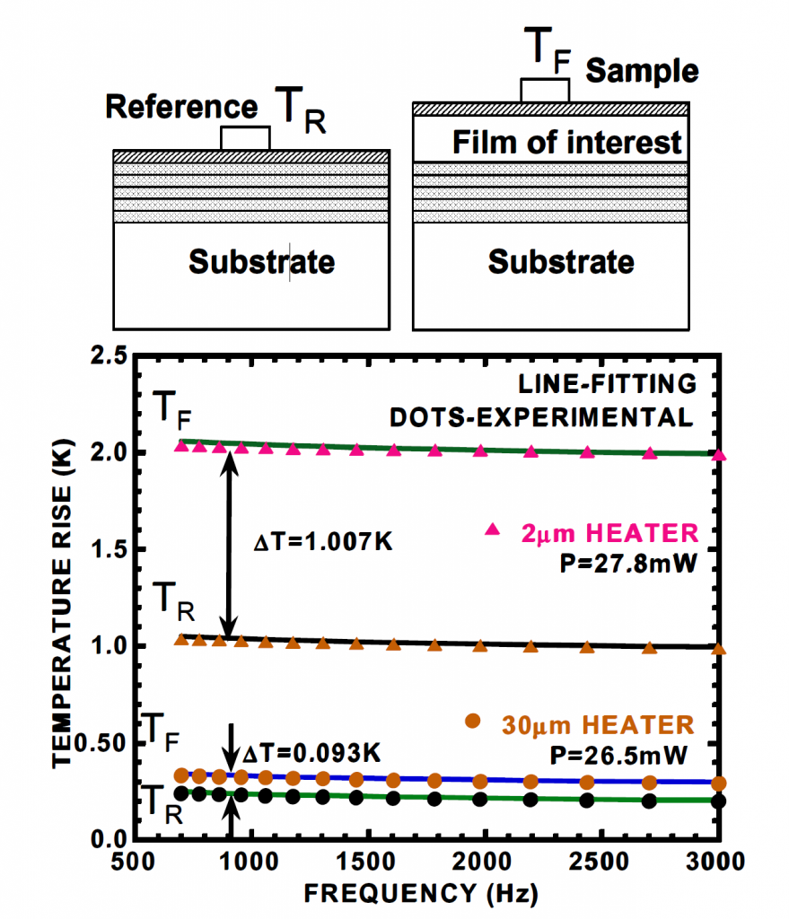 Differential 3 Omega approach for cross plane thin film thermal conductivity measurements