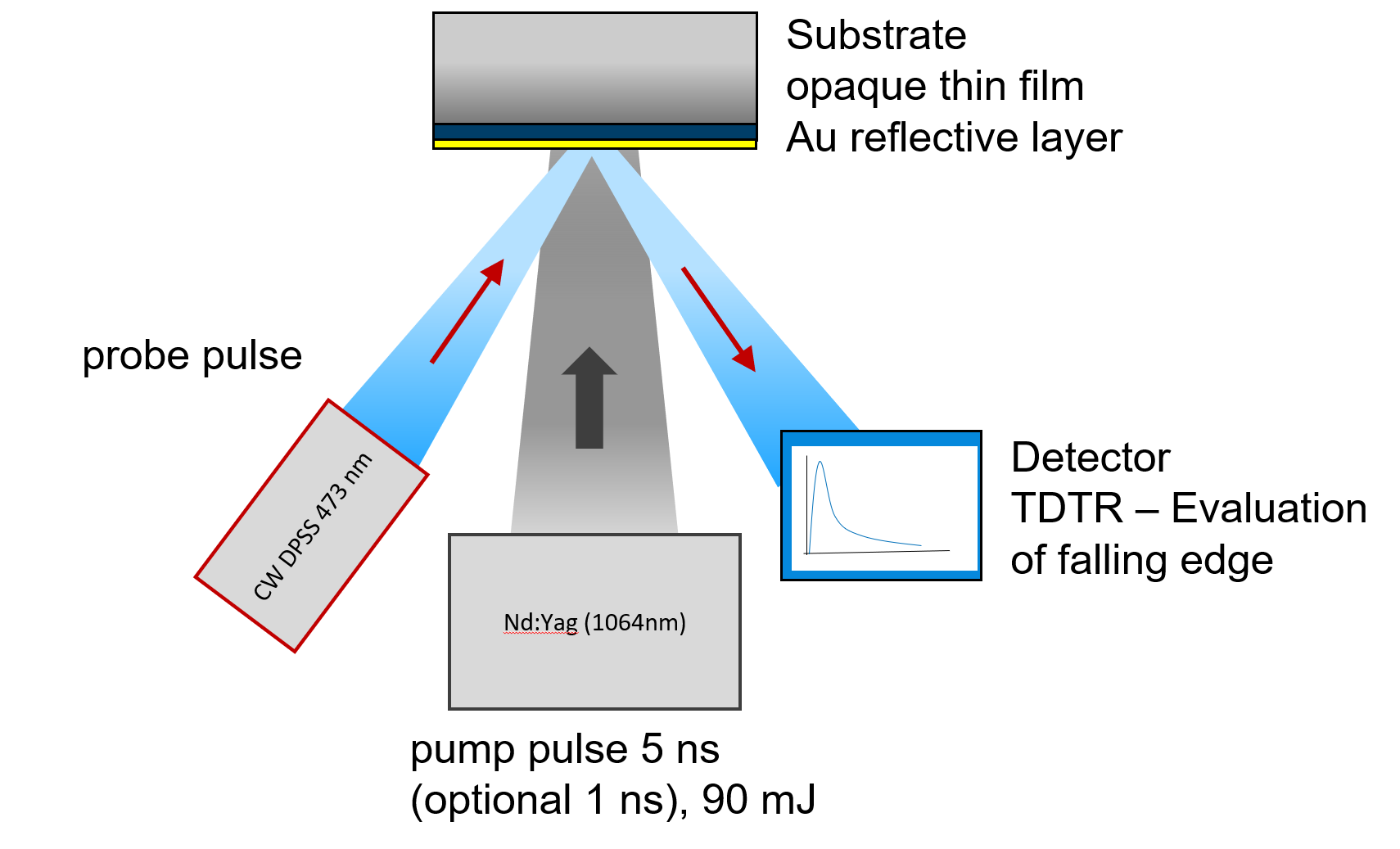 Experimental setup for TDTR thermal diffusivity measurements including pump and probe laser source