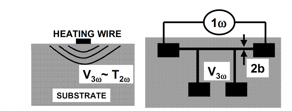 Experimental setup (incl. metal line for heatingsensing) for the 3 Omega technique