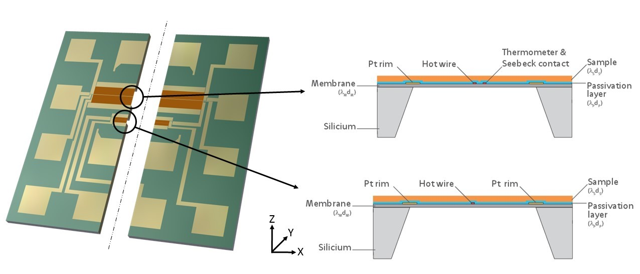 Integrated measurement Chip for in-plane thermal conductivity measurements on thin films using the 3 Omega method