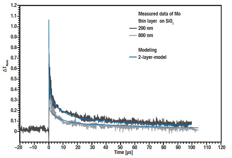 Raw data of the thermal diffusivity measurement of two SiO2 thin films with varying thickness, measured with the Linseis TF-LFA