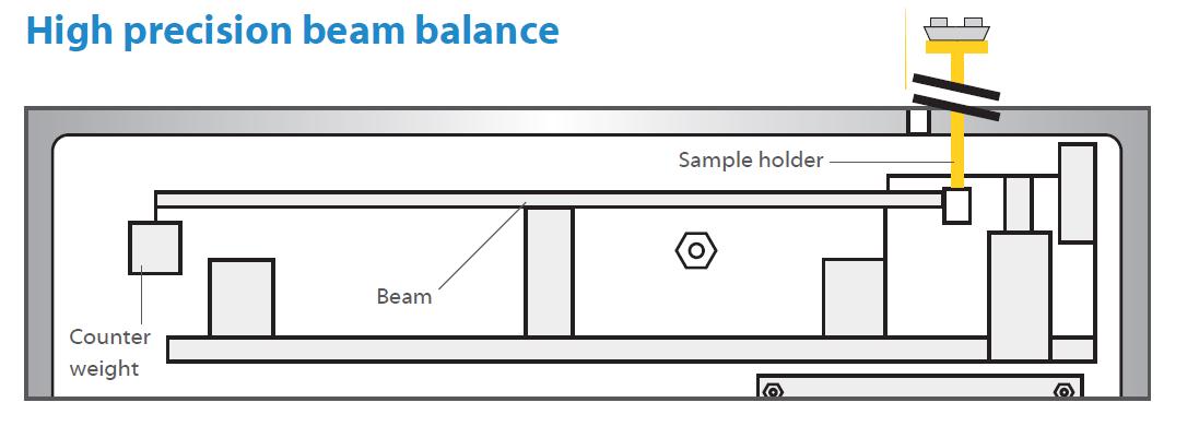 Schema einer Kompensations-Mikrowaage mit Gegengewicht