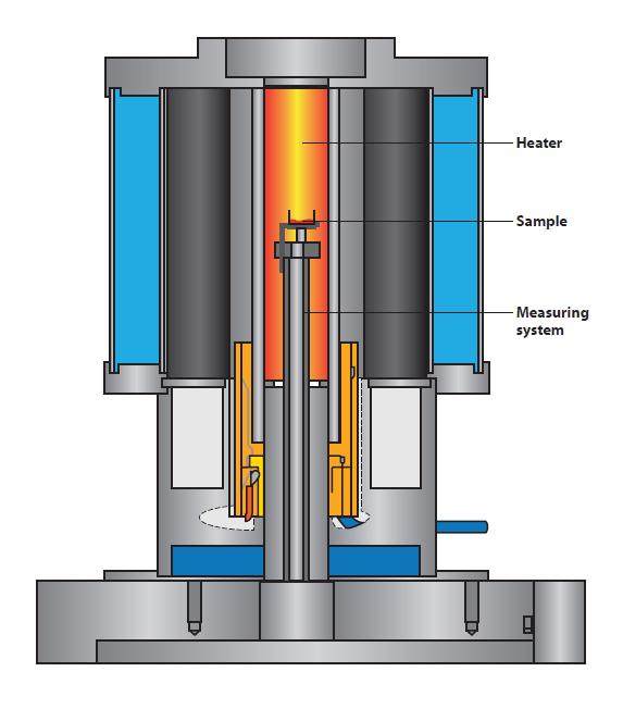 Sensoreinrichtung in einem typischen thermogravimetrischen Analysegerät