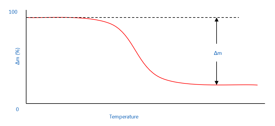 Typical thermogravimetric result curve