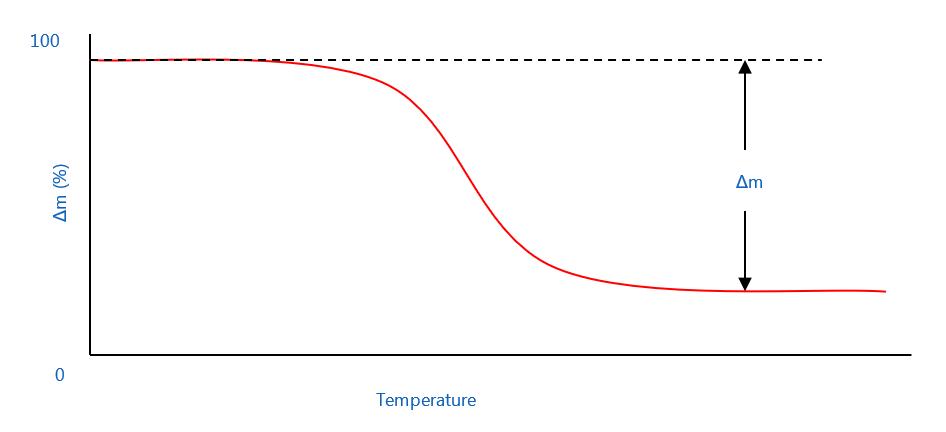 Typische thermogravimetrische Ergebniskurve