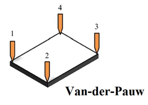 Van der Pauw method