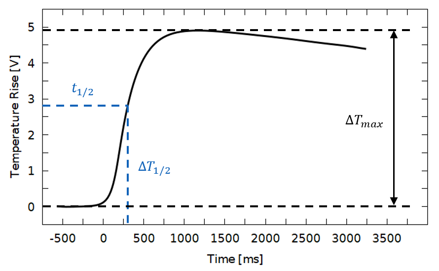 model determines the time t_(1/2) at which half of the maximum temperature raise ΔT_(1/2) was reached