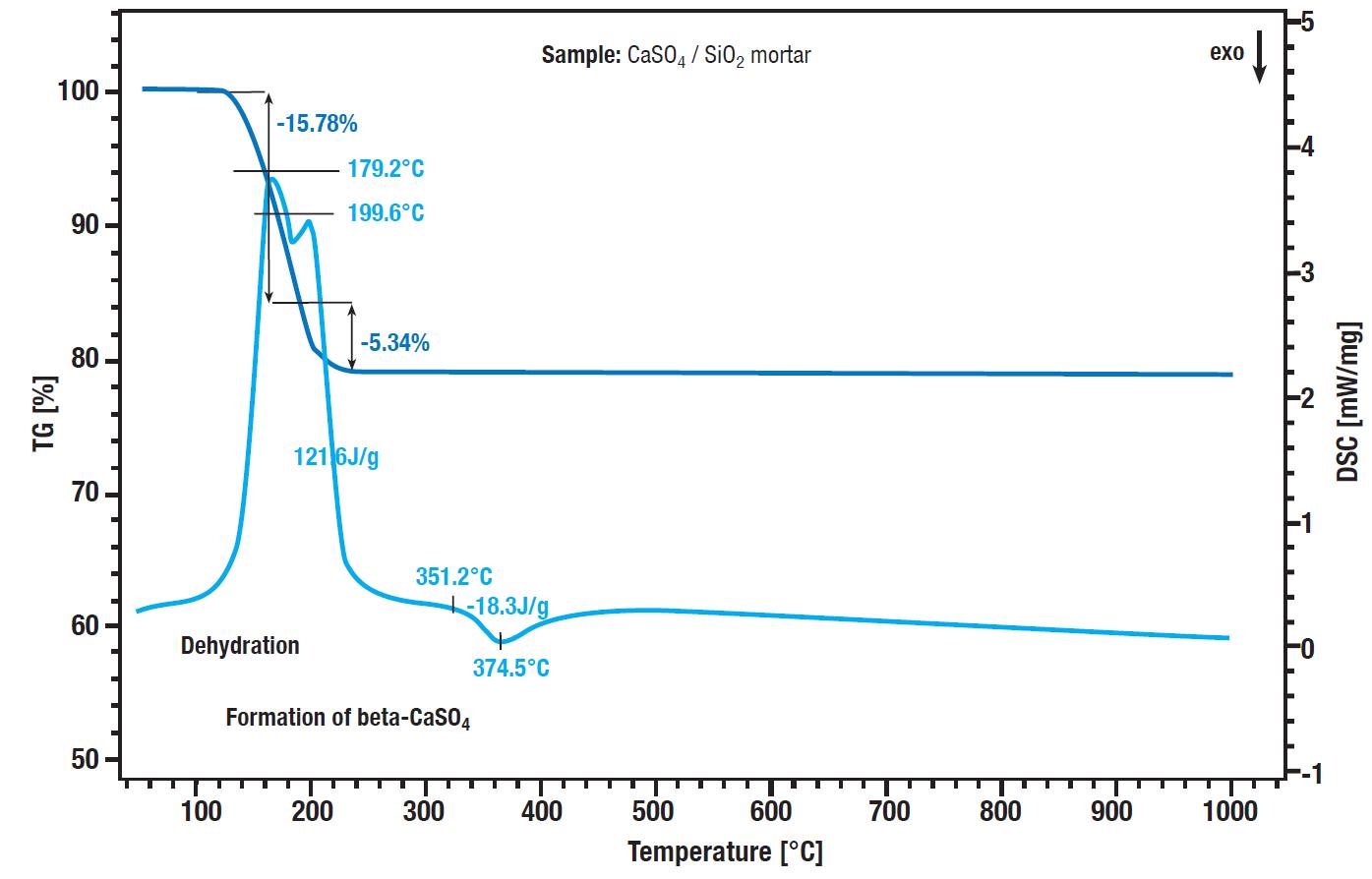 App. Nr. 02-004-002 STA PT 1600 – gypsum sample – STA
