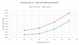 App. Nr. 02-005-02 Heat Flow Meter (HFM) – Window Glass – Thermal transmittance – Horizontal vs. Vertical Measurement