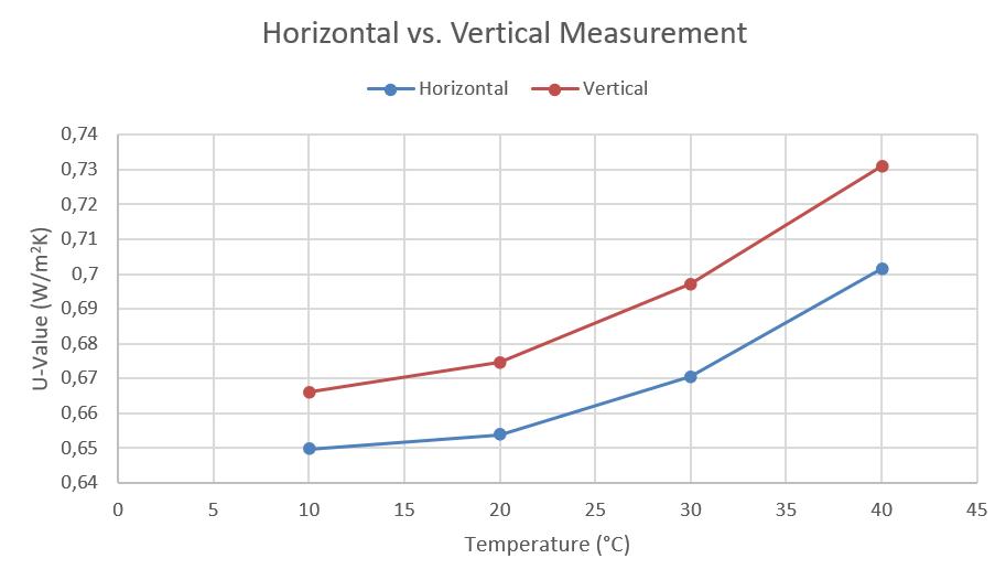 App. Nr. 02-005-02 HFM – Window Glass – Thermal transmittance – Horizontal vs. Vertical Measurement