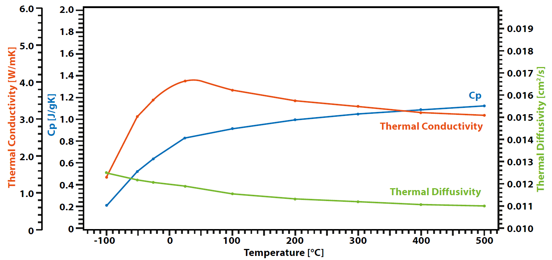 App. Nr. 02-007-003 LFA 1000 – BCR 724 – Thermal conductivity- thermal diffusivity