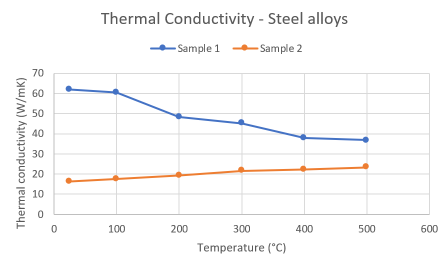 App. Nr. 02-007-005 LFA 1000 – Steel alloys – Thermal conductivity - thermal diffusivity - specific heat - curve 2