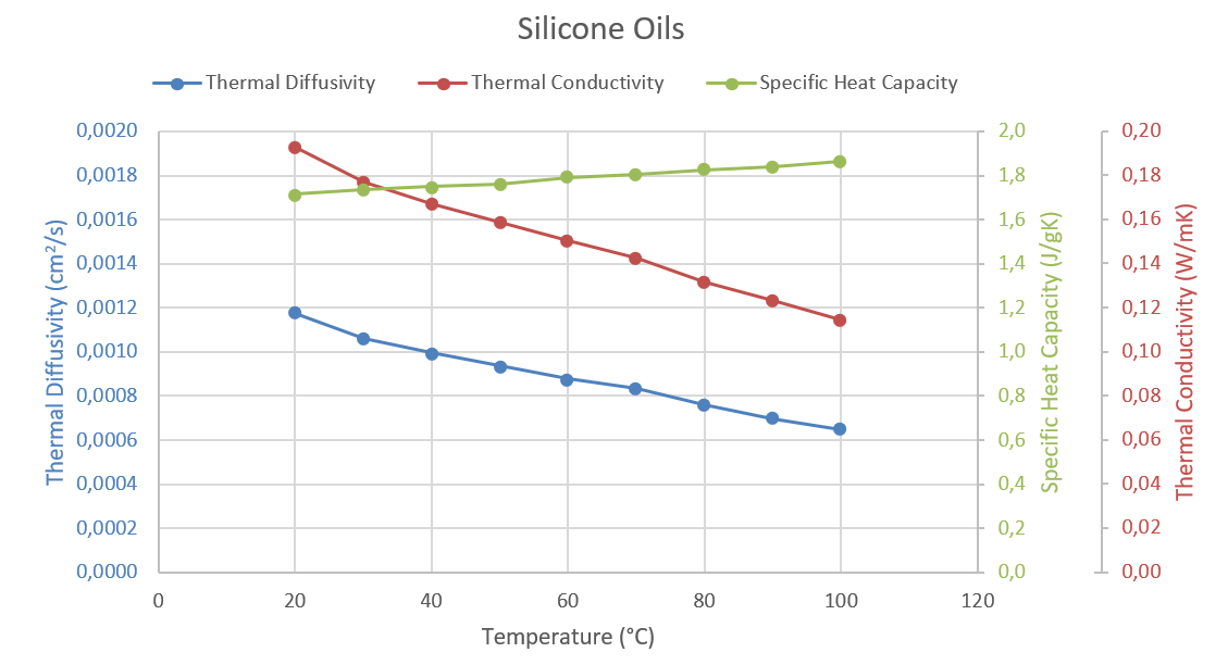 App. Nr. 02-007-008 LFA 1000 – Silicone Oils – Thermal Conductivity