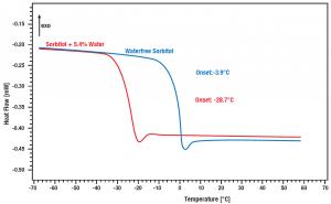 App. Nr. 02-011-003 Differential Scanning Calorimeter - Chip DSC 10 – DSC of pharmaceuticals – Glass point sorbitol