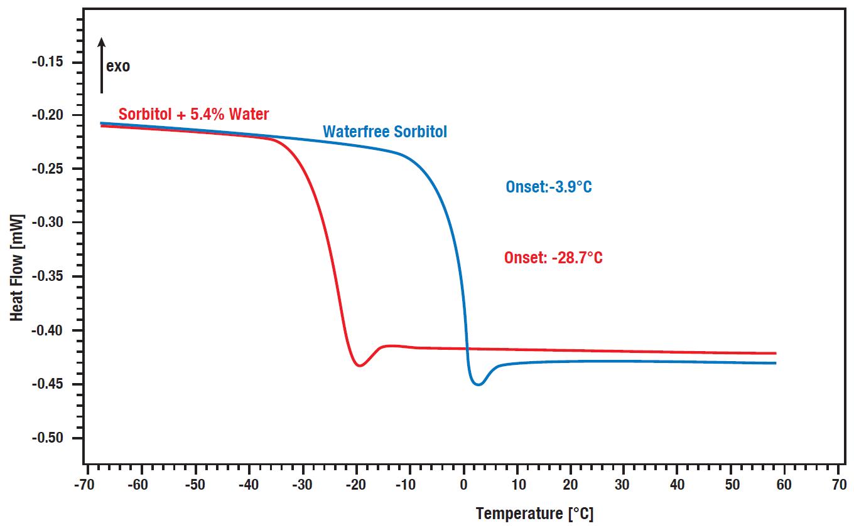 App. Nr. 02-011-003 Chip DSC 10 – DSC of pharmaceuticals – Glass point sorbitol