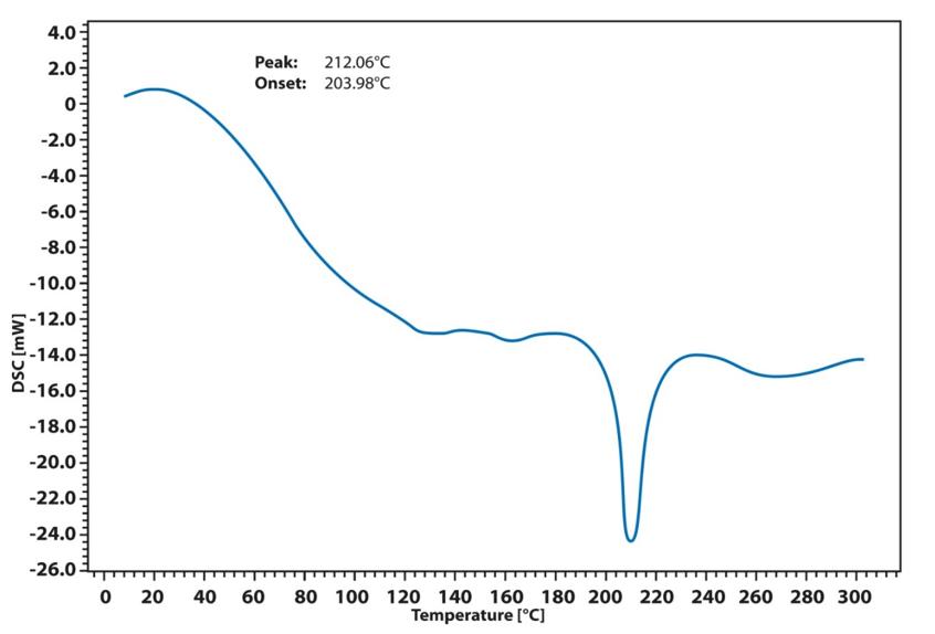 App. Nr. 02-011-012 Chip-DSC 100 – Xerogel nanoparticles