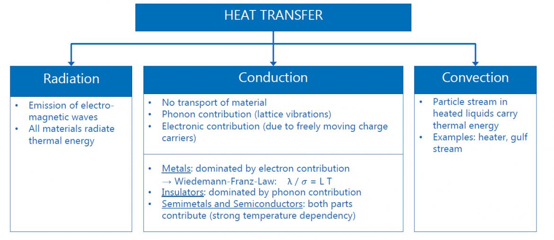 heat transfer methods: raditaion, conduction, convection