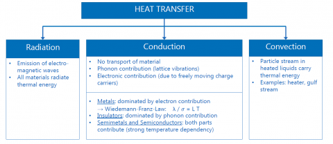 heat transfer methods: raditaion, conduction, convection