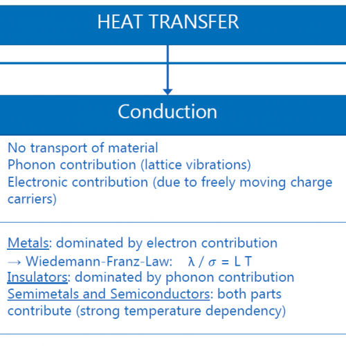 What does thermal conductivity mean?