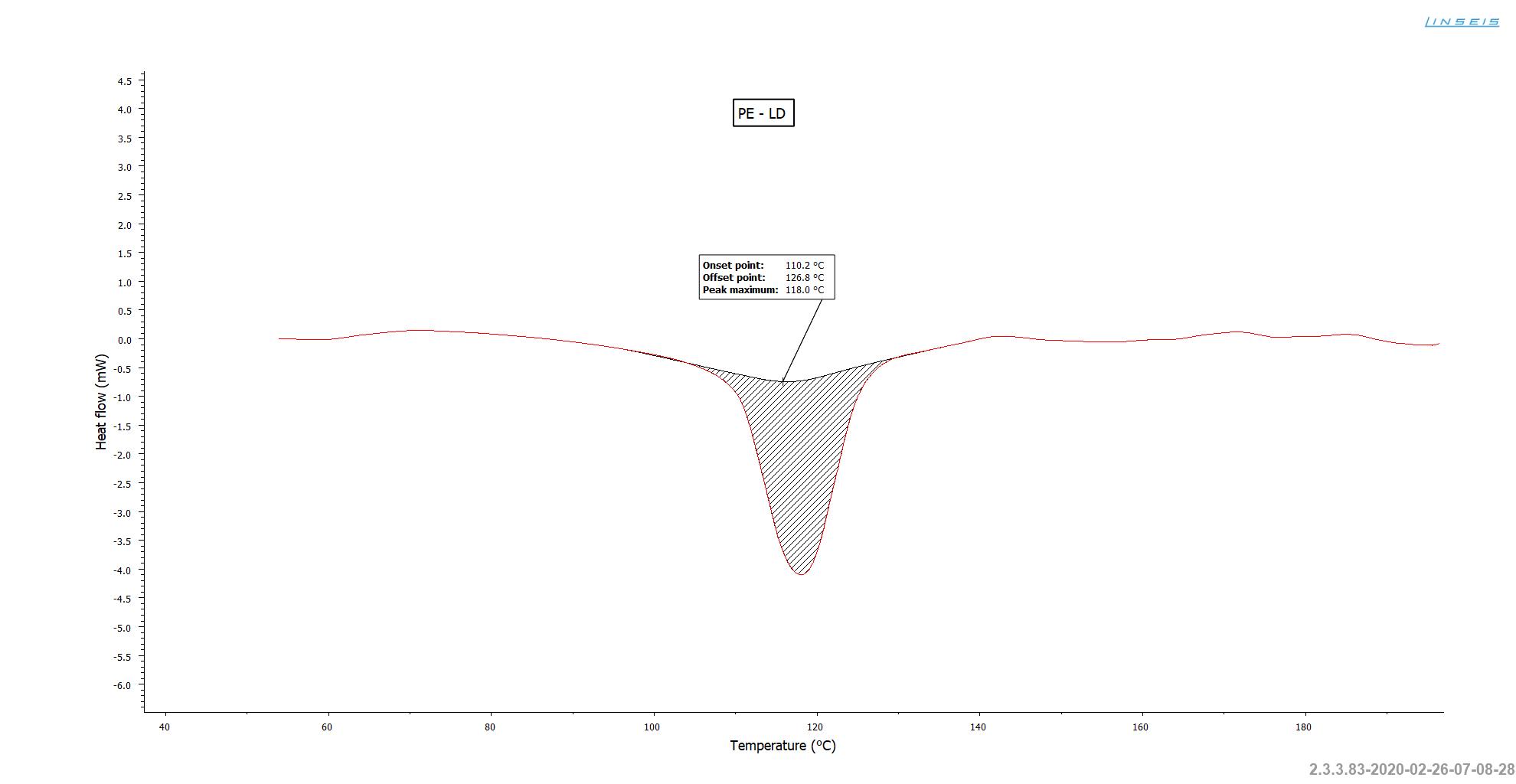 App. Nr. 02-011-013 Chip DSC 10 - Polyethylene (PE)