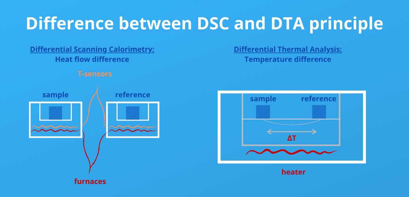 Difference between DSC and DTA