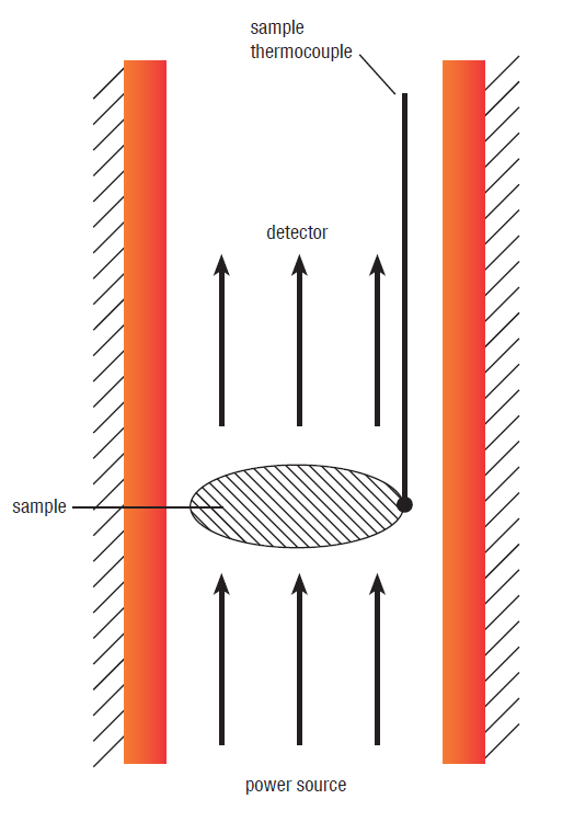 Principle of a Laserflash measurement