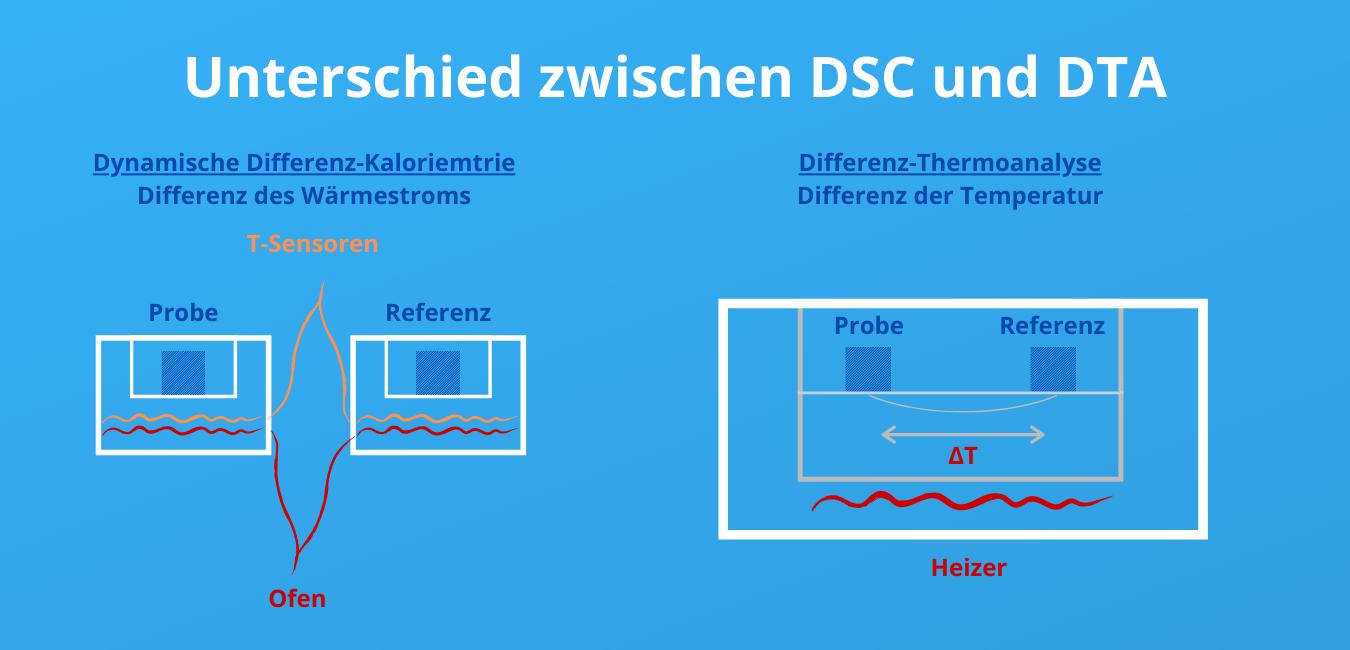 Unterschied DSC und DTA v1